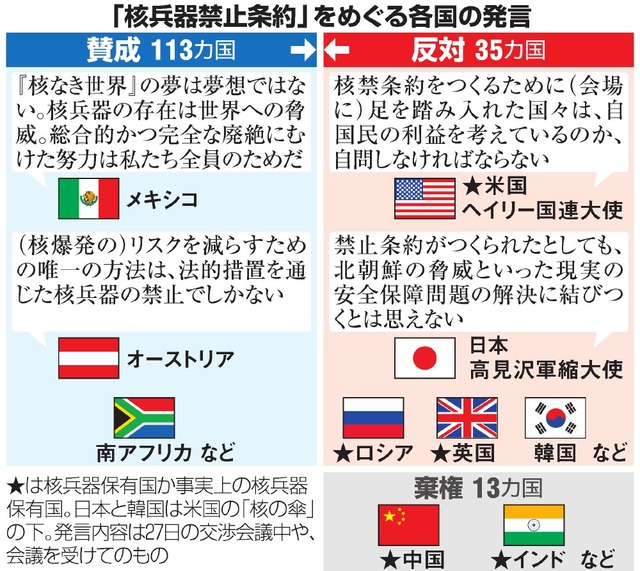 「核兵器禁止条約」をめぐる各国の発言