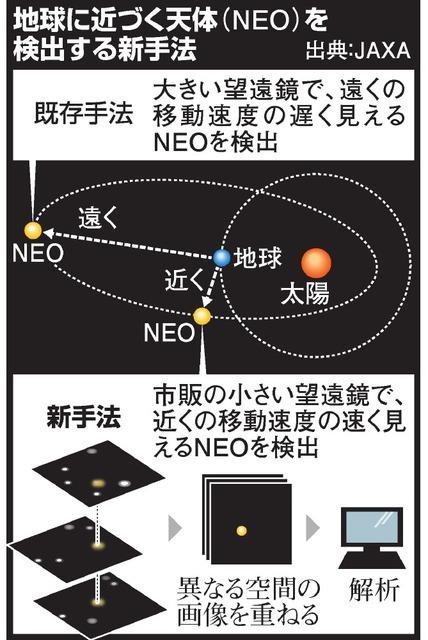 地球に近づく天体(NEO)を検出する新手法