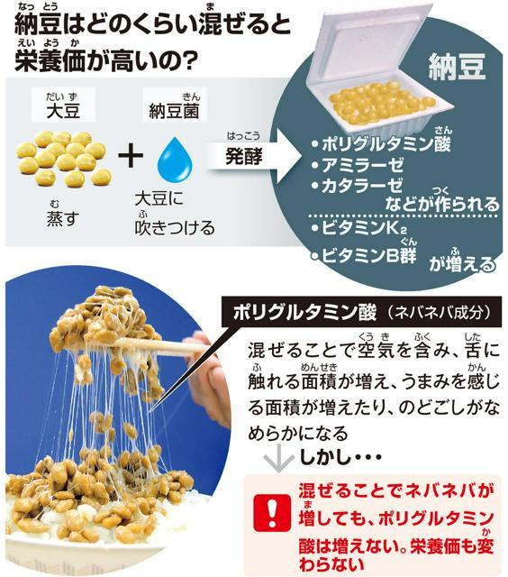 納豆(なっとう)はどのくらい混(ま)ぜると栄養価(えいようか)が高いの?