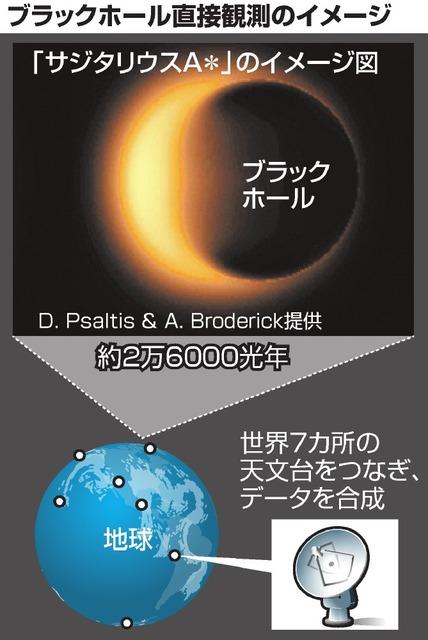 ブラックホール直接観測のイメージ