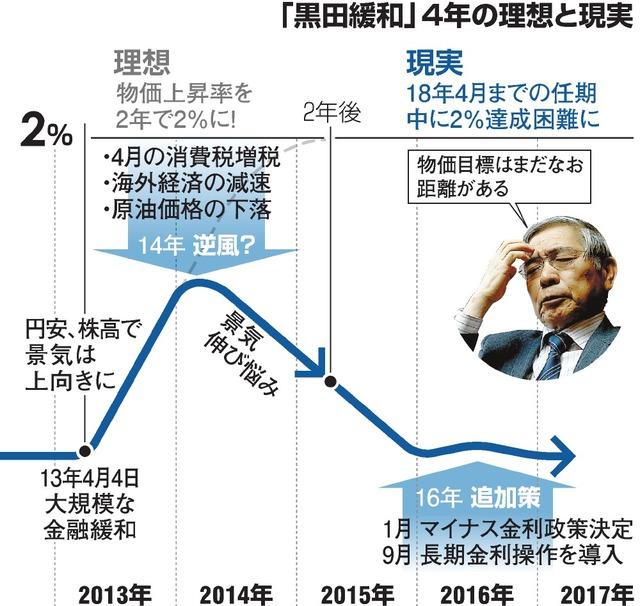 「黒田緩和」4年の理想と現実