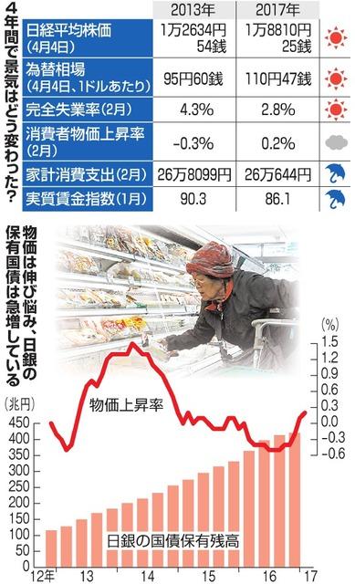 4年間で景気はどう変わった?/物価は伸び悩み、日銀の保有国債は急増している