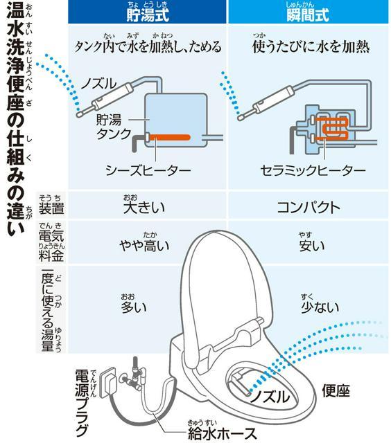 温水洗浄便座(おんすいせんじょうべんざ)の仕組(しく)みの違(ちが)い