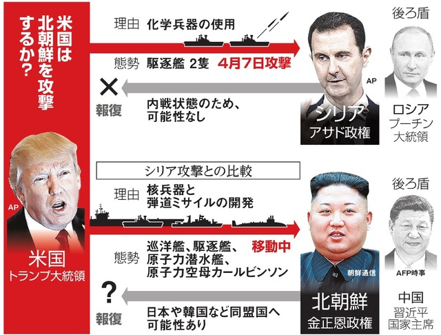米国は北朝鮮を攻撃するか?