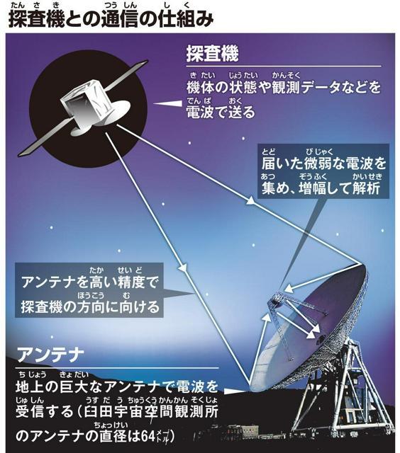 探査機(たんさき)との通信(つうしん)の仕組(しく)み