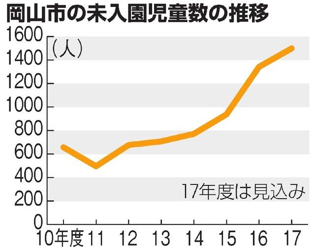 岡山市の未入園児童数の推移