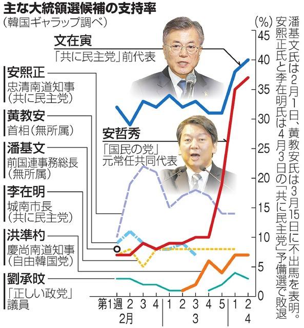 主な大統領選候補の支持率