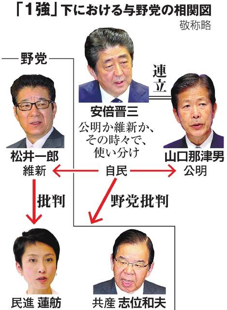「1強」下における与野党の相関図