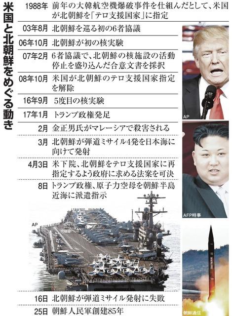 米国と北朝鮮をめぐる動き