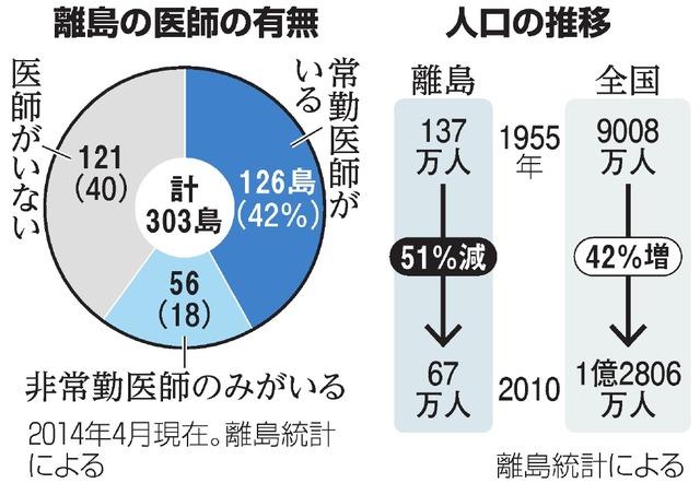 朝日新聞デジタル:患者を生きる一覧