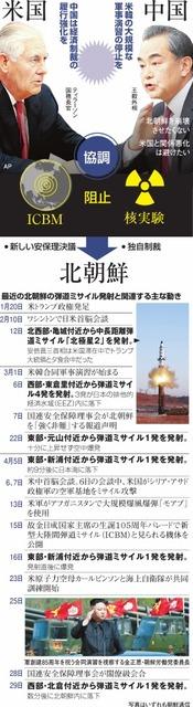 最近の北朝鮮の弾道ミサイル発射と関連する主な動き