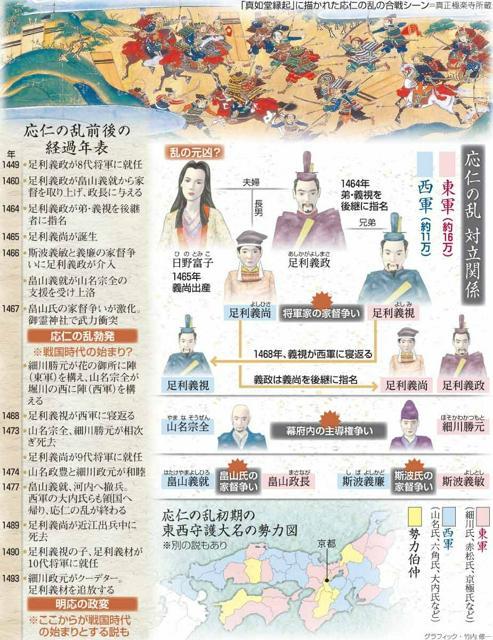 大河ドラマ「応仁の乱」or「足利義政」 (156)