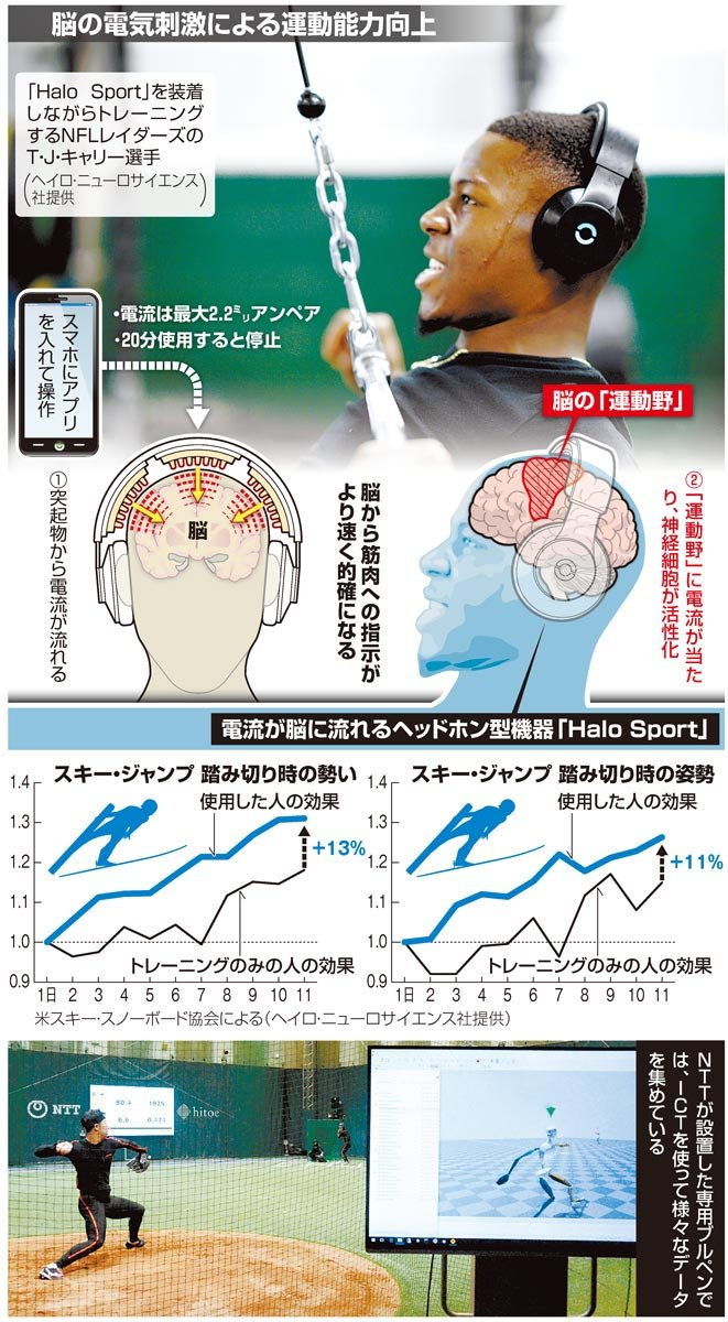 脳の電気刺激による運動能力向上