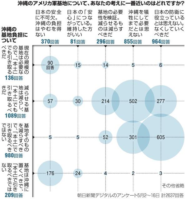 14日のグラフ説明に「属性質問で『沖縄県』を選んだ」と表記しました。アンケートでは毎回、「都道府県」を尋ねています。「お住まいの」と明記していなかったため、「出身」を選ばれた可能性もあると考え、図のようにしました。わかりにくいとのご指摘を受け、アンケートの質問に「お住まい」と明記するようにしました。