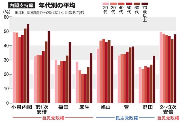 内閣支持率・年代別の平均