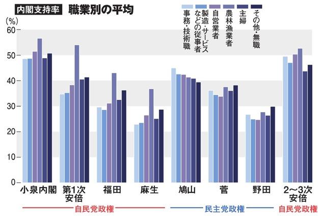 内閣支持率・職業別の平均