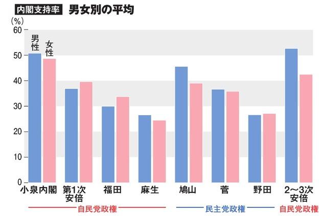 内閣支持率・男女別の平均