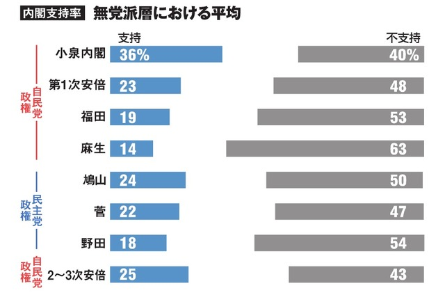 内閣支持率・無党派層における平均