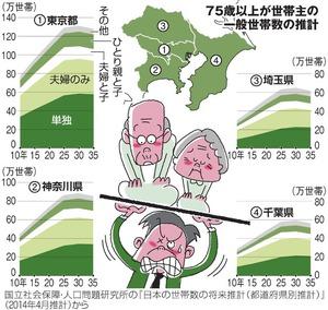 75歳以上が世帯主の一般世帯数の推計