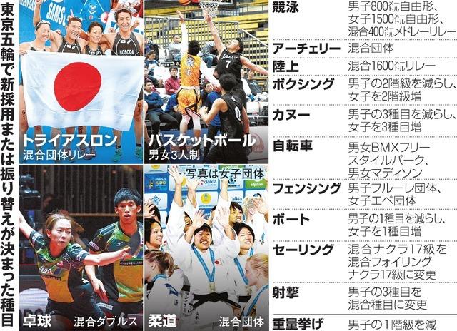 東京五輪で新採用または振り替えが決まった種目