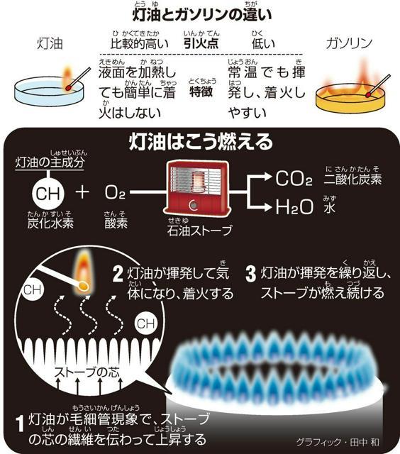 灯油(とうゆ)とガソリンの違(ちが)い/灯油はこう燃える<グラフィック・田中和>