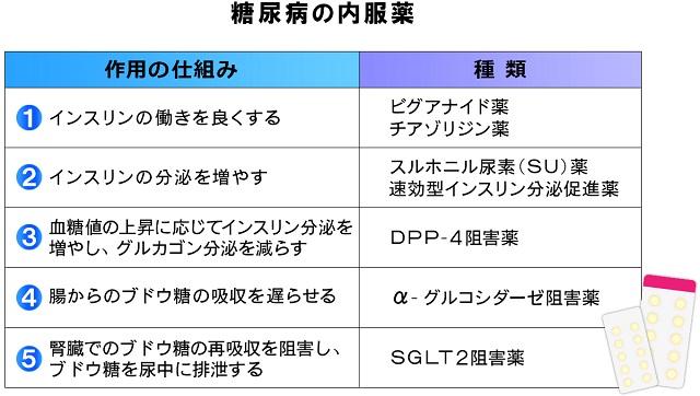 (表1)糖尿病の内服薬