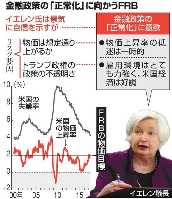 金融政策の「正常化」に向かうFRB