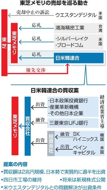 東芝メモリの売却を巡る動き/日米韓連合の買収案