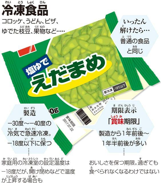冷凍食品(れいとうしょくひん)