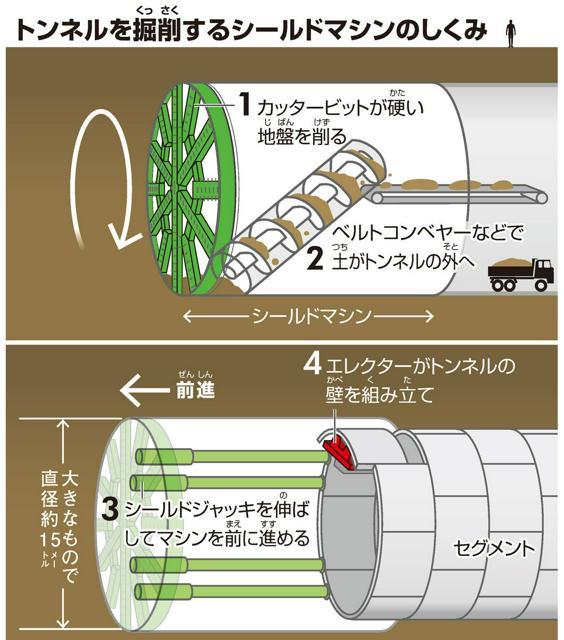 トンネルを掘削(くっさく)するシールドマシンのしくみ