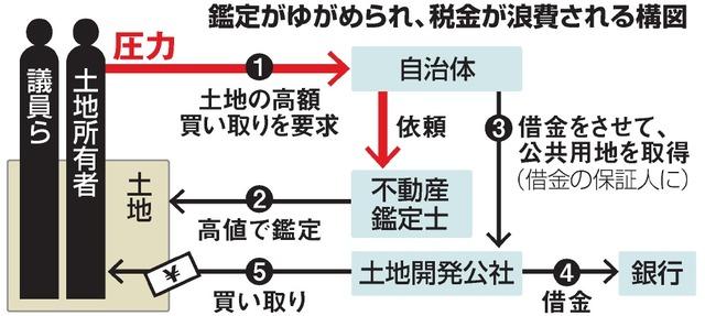 自民・山田宏議員「核兵器、敵基地攻撃の研究を」  [956093179]->画像>9枚