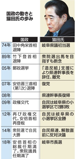 国政の動きと猫田氏の歩み