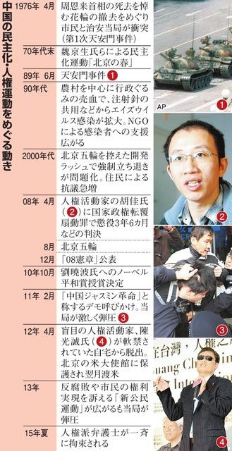 中国の民主化・人権運動をめぐる動き