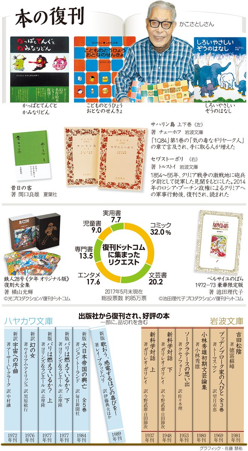 本の復刊<グラフィック・佐藤慧祐>