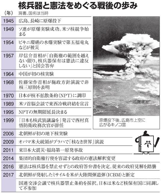 核兵器と憲法をめぐる戦後の歩み