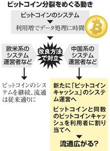【仮想通貨】【またか】ビットコインがまた分裂!新通貨「ビットコインダイヤモンド」登場www | 仮想通貨速報まとめ隊