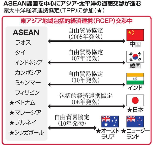 ASEAN諸国を中心にアジア・太平洋の通商交渉が進む