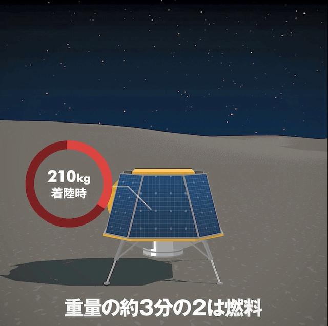 月への着陸船もインダスが開発。打ち上げ時の重量の3分の2は燃料だ
