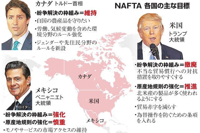 NAFTA、各国の主な目標
