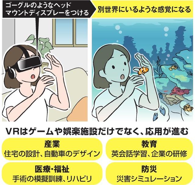 VRはゲームや娯楽施設だけでなく、応用が進む