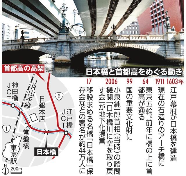 日本橋と首都高をめぐる動き
