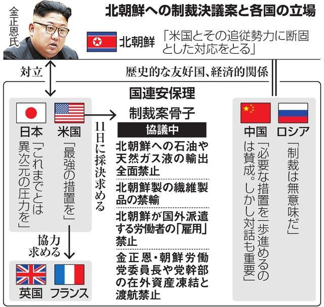 北朝鮮への制裁決議案と各国の立場