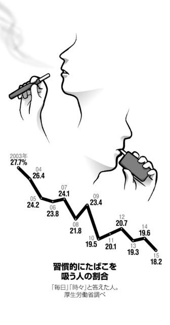 習慣的にたばこを吸う人の割合