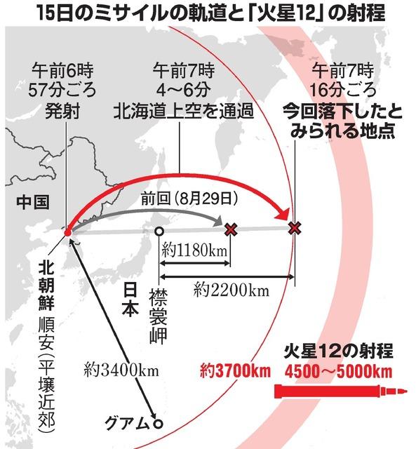 15日のミサイルの軌道と「火星12」の射程