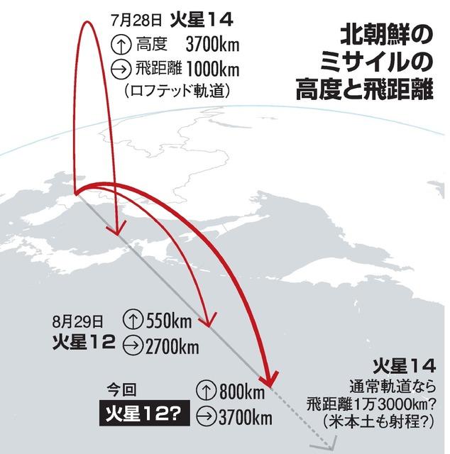 北朝鮮のミサイルの高度と飛距離