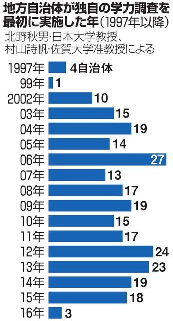 地方自治体が独自の学力調査を最初に実施した年(1997年以降)