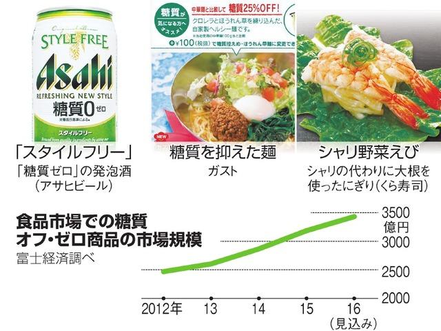 食品市場での糖質オフ・ゼロ商品の市場規模