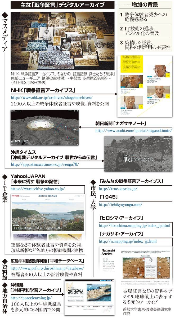 主な「戦争証言」デジタルアーカイブ