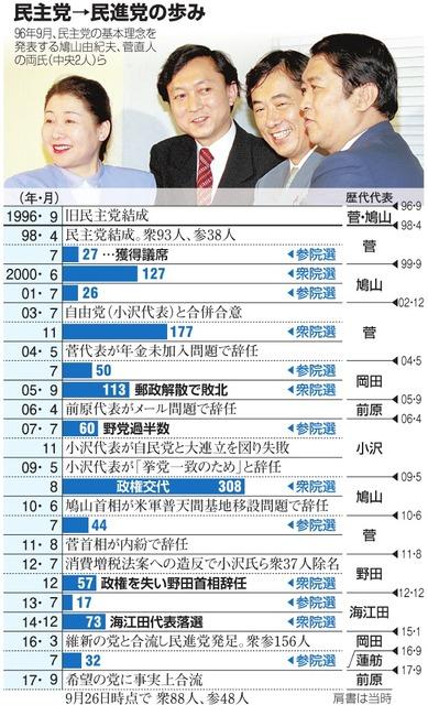 民主党→民進党の歩み
