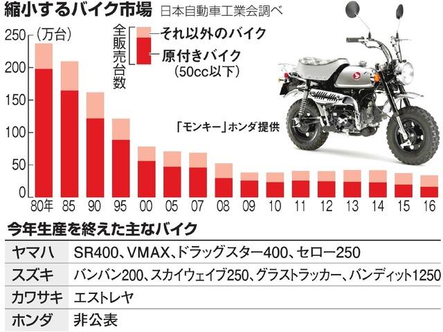 縮小するバイク市場/今年生産を終えた主なバイク